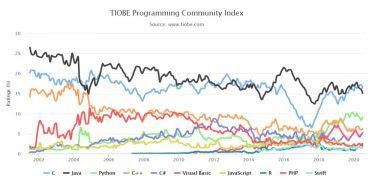 TIOBEインデックスで見る2020年7月のプログラミング言語人気ランキング