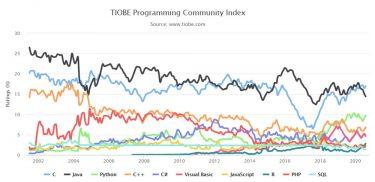 TIOBEインデックスで見る2020年8月のプログラミング言語人気ランキング