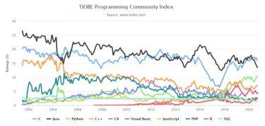 TIOBEインデックスで見る2020年9月のプログラミング言語人気ランキング