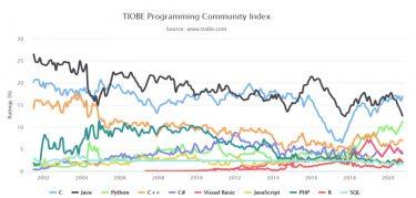 TIOBEインデックスで見る2020年10月のプログラミング言語人気ランキング