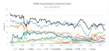 TIOBEインデックスで見る2021年1月のプログラミング言語人気ランキング