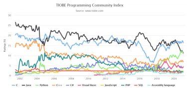 TIOBEインデックスで見る2021年2月のプログラミング言語人気ランキング