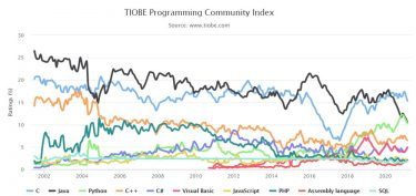TIOBEインデックスで見る2021年3月のプログラミング言語人気ランキング