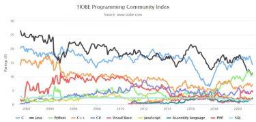 TIOBEインデックスで見る2021年4月のプログラミング言語人気ランキング