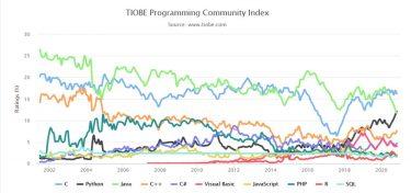 TIOBEインデックスで見る2020年11月のプログラミング言語人気ランキング