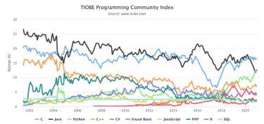 TIOBEインデックスで見る2020年12月のプログラミング言語人気ランキング