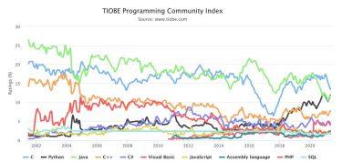 TIOBEインデックスで見る2021年5月のプログラミング言語人気ランキング