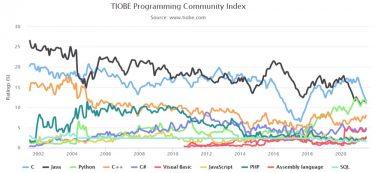 TIOBEインデックスで見る2021年7月のプログラミング言語人気ランキング
