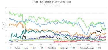 TIOBEインデックスで見る2021年8月のプログラミング言語人気ランキング