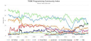 TIOBEインデックスで見る2021年9月のプログラミング言語人気ランキング