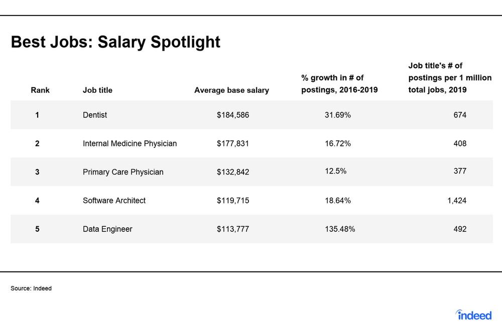 Best Jobs:Salary Spotlight